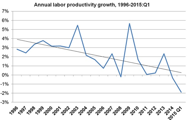 uslaborproductivitybrookings.jpg