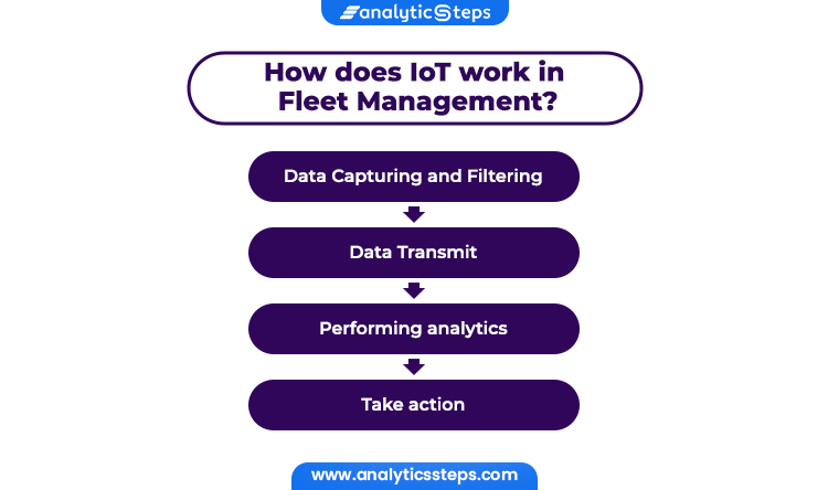 The images shows how does IoT works in fleet management such as data capturing and filtering, data transmit, performing analytics and take action. let's take a look at how  IoT works of fleet management