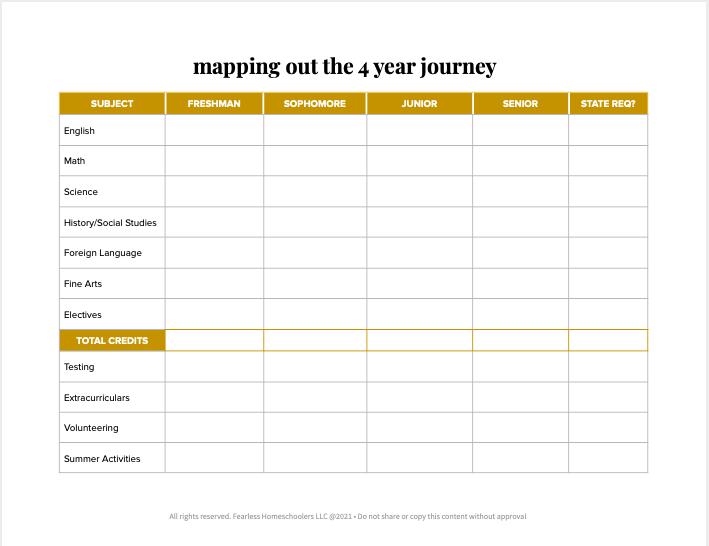 4 year homeschool high school planning sheet