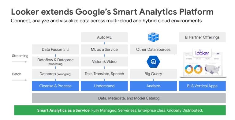 google-mua-lai-cong-ty-startup-looker-analytics-5