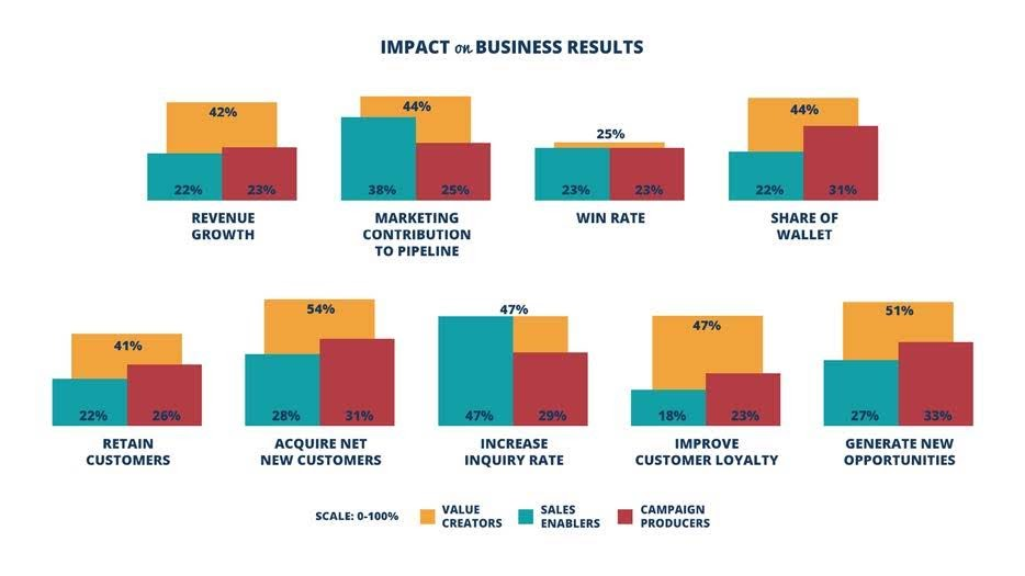 Figure 10. Value Creators are better able to improve Marketing's impact on all business results, especially revenue, customer acquisition, customer loyalty AND generating new opportunities which is typically the primary focus of both Sales Enablers and Campaign Producers. Source: 2017 Marketing Performance Management Benchmark Study from VisionEdge Marketing, Hive9 and Valid USA
