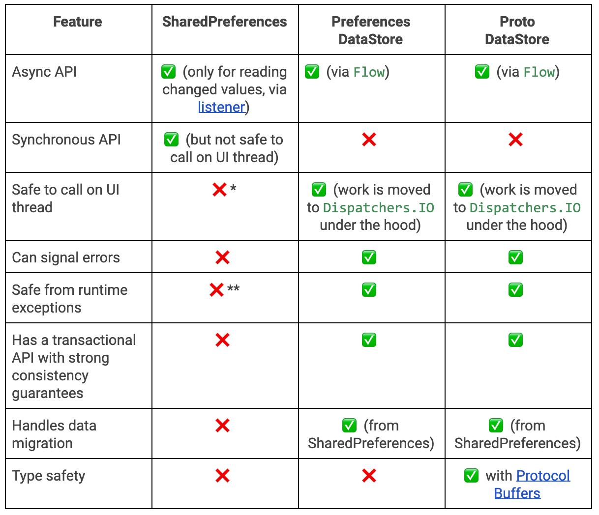 SharedPreferences vs DataStore