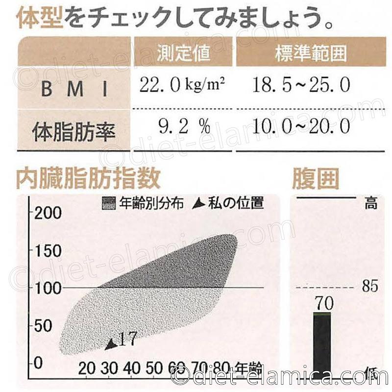 BMI22.0