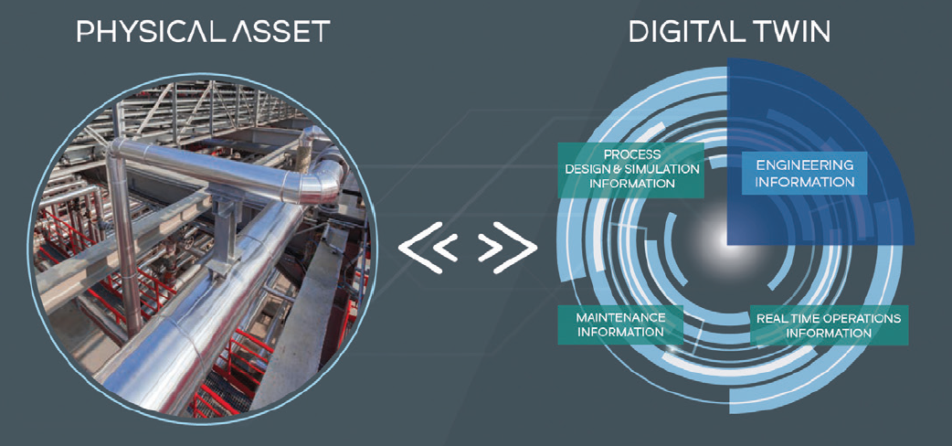 Lifecycle Management Through Digital Twins