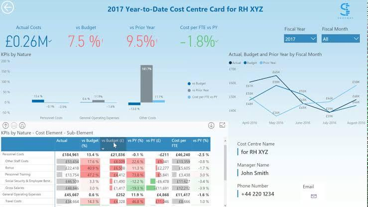 Image result for power bi cost management dashboard""