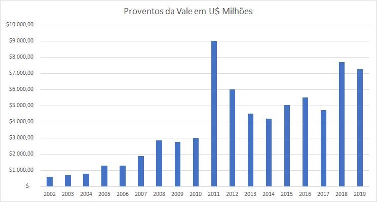 Gráfico apresenta proventos da Vale em U$ milhões. Período: 2002 a 2019.