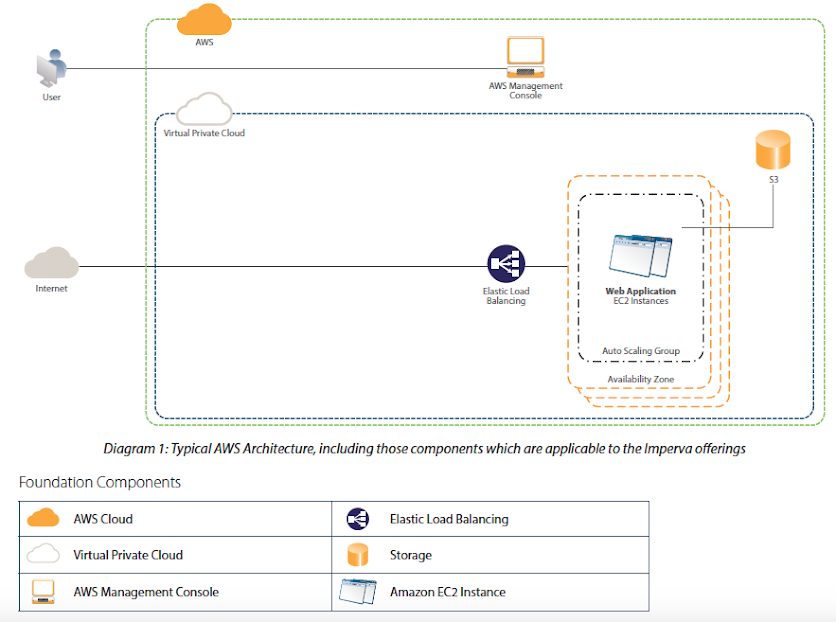Diagram 1: Typical AWS Architecture, including those components which are applicable to the Imperva offerings