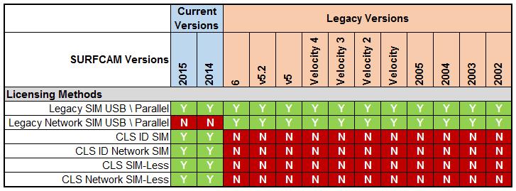 В новых версиях SURFCAM можно использовать Legacy USB SIM, USB CLS SIM и SIM-Less.
