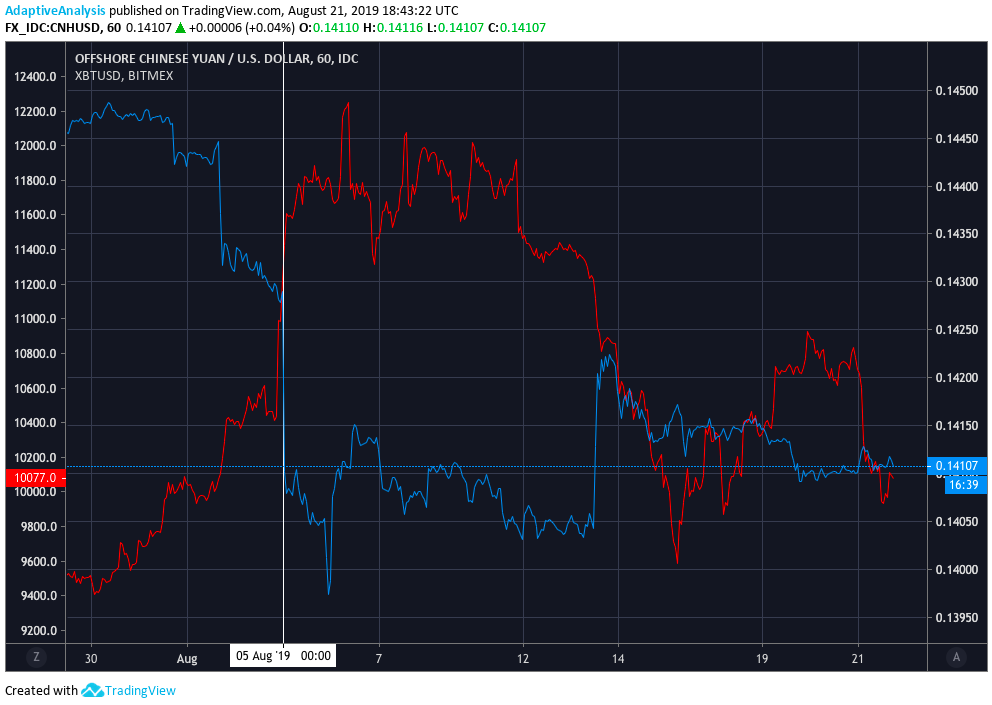 Performance of the offshore Chinese Yuan compared to the performance of Bitcoin when Donald Trump threatened to add a 10% tariff on imported Chinese goods.