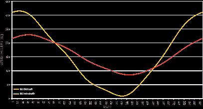 Photo: Vergleich des Jahresverlaufs des Wärmeverlusts über die Bodenplatte auf Erdreich zwischen 3D stationärer und instationärer Berechnung