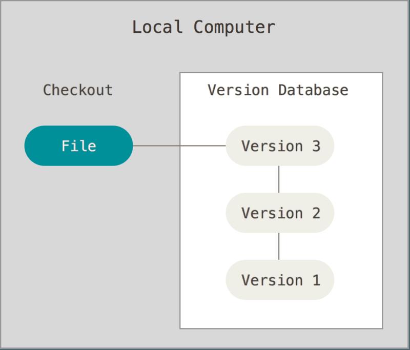 Local version control diagram