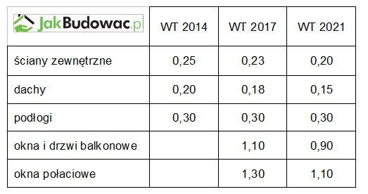 Maksymalna wartość współczynnika przenikania ciepła U [W/(m2K)]: