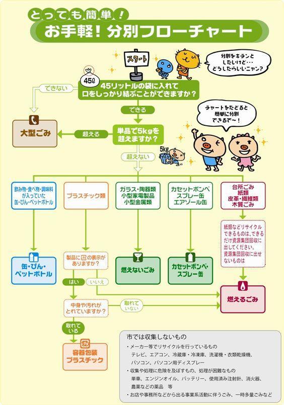 神戸市:分別フローチャート