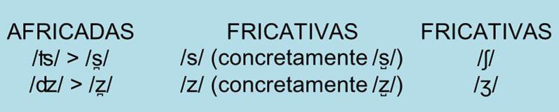 Alfabeto IPA: consonantes africadas en inglés