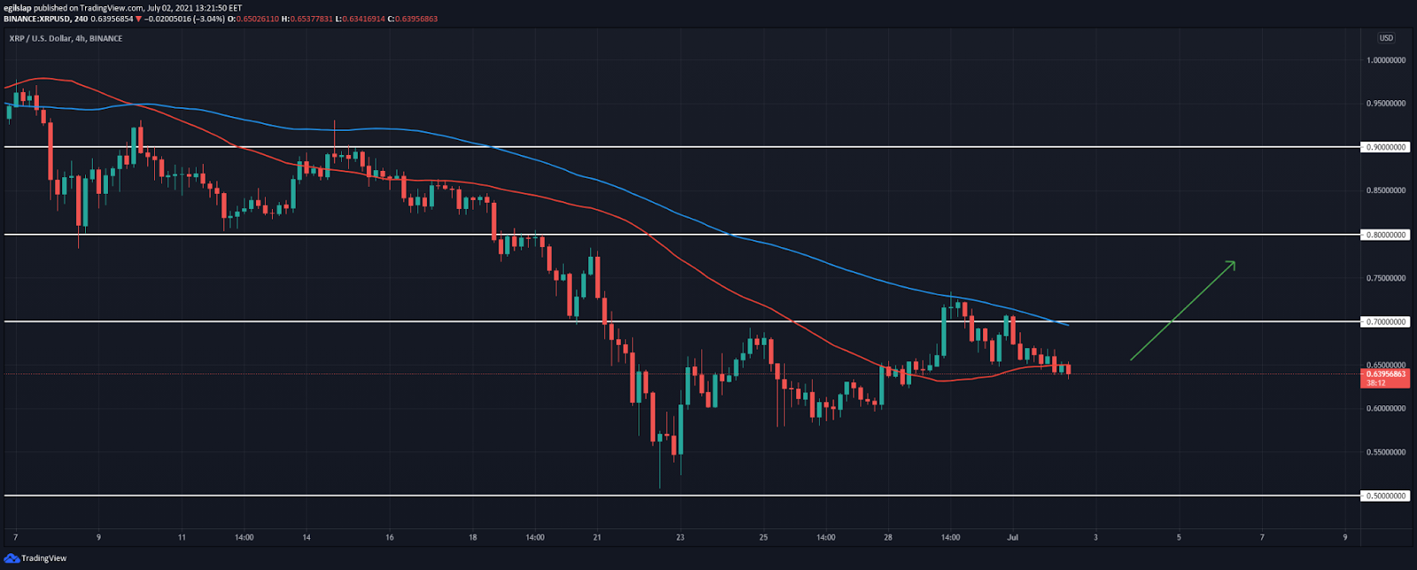 Ripple price analysis: XRP retraces from $0.74, prepares for a move to $0.80?