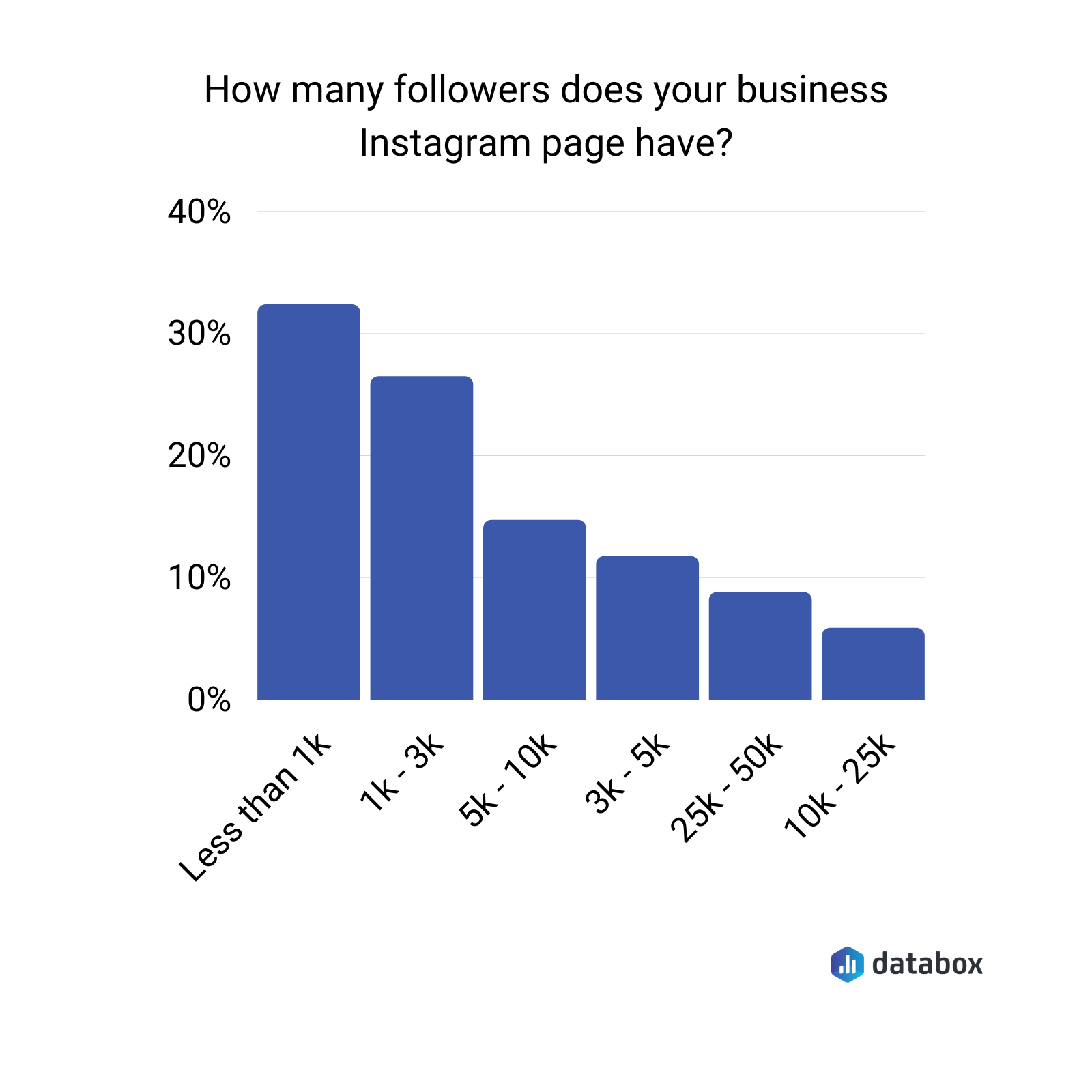 How many followers does your business Instagram page have?