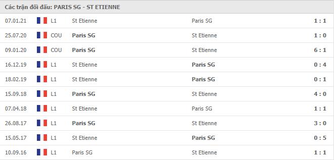10 cuộc đối đầu gần nhất giữa Paris S.Germain vs Saint-Etienne
