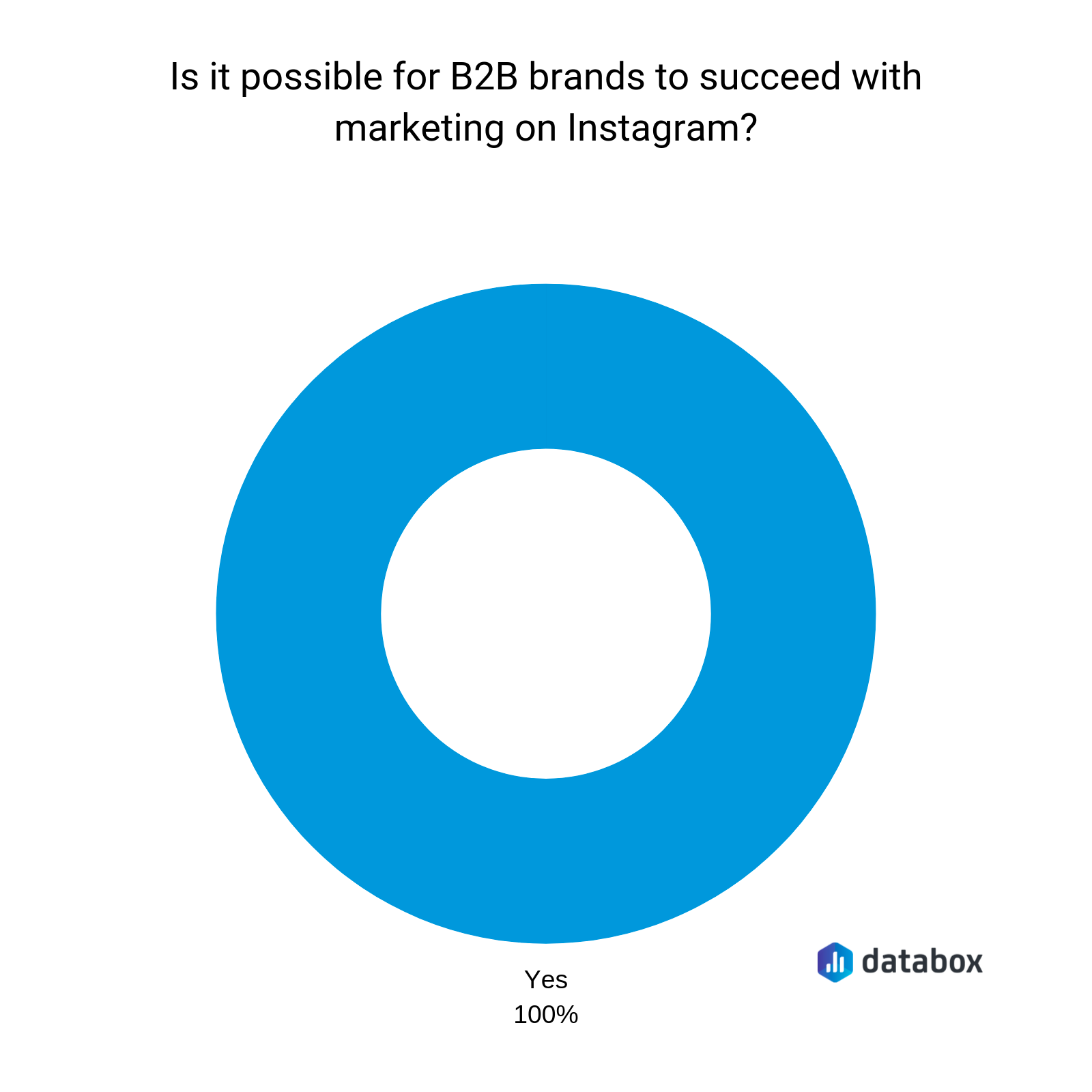 is it possible for b2b brands to succeed on instagram