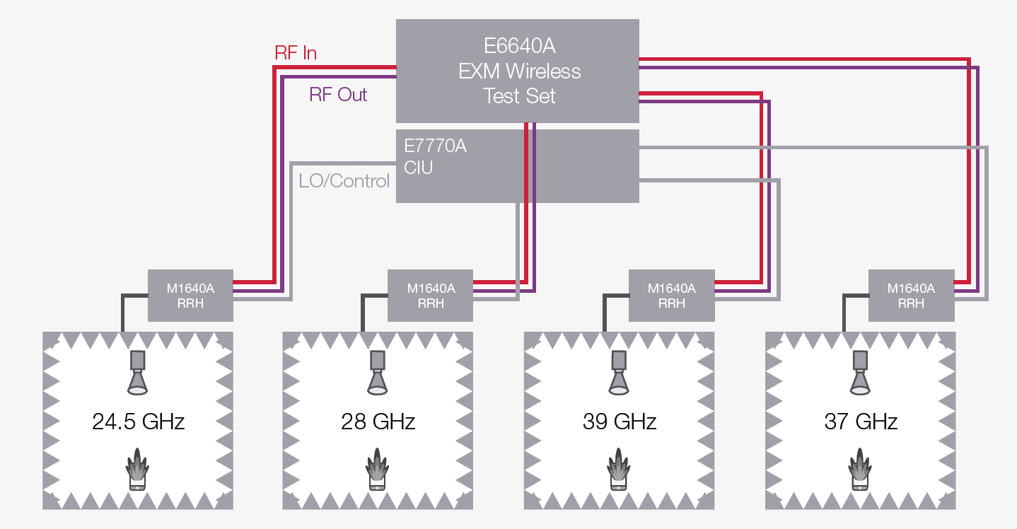 Figure 1: 4-port mmWave 5G solution testing four DUTs simultaneously for four different 3GPP-specified operating bands