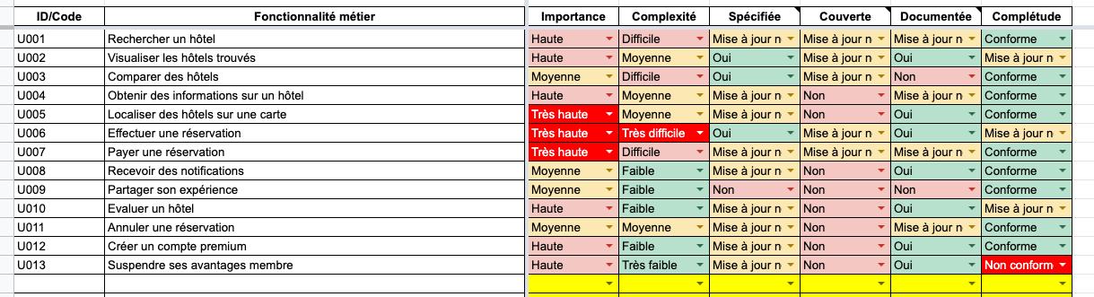 modèle Excel pour auditer une application web ou mobile : audit fonctionnel