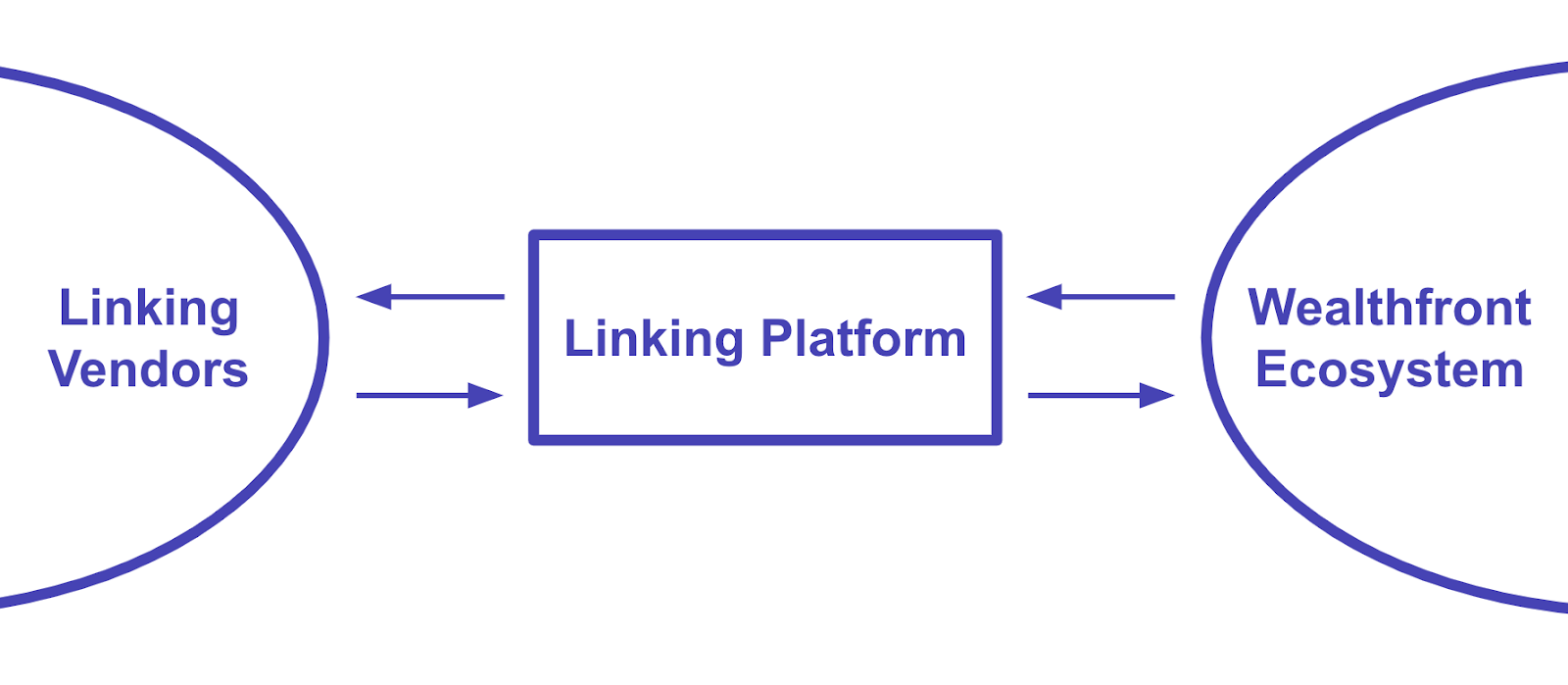 diagram of linking platform