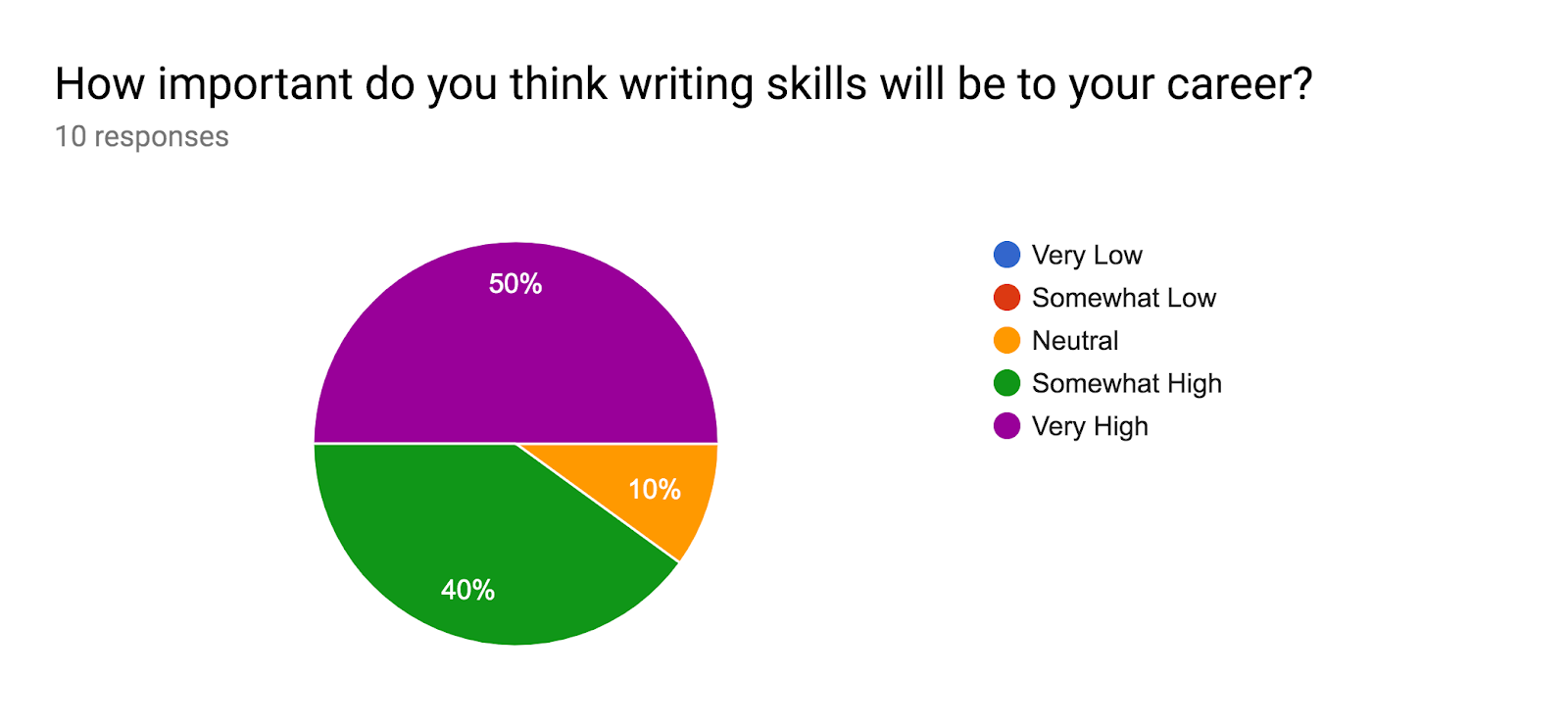 Forms response chart. Question title: How important do you think writing skills will be to your career?. Number of responses: 10 responses.