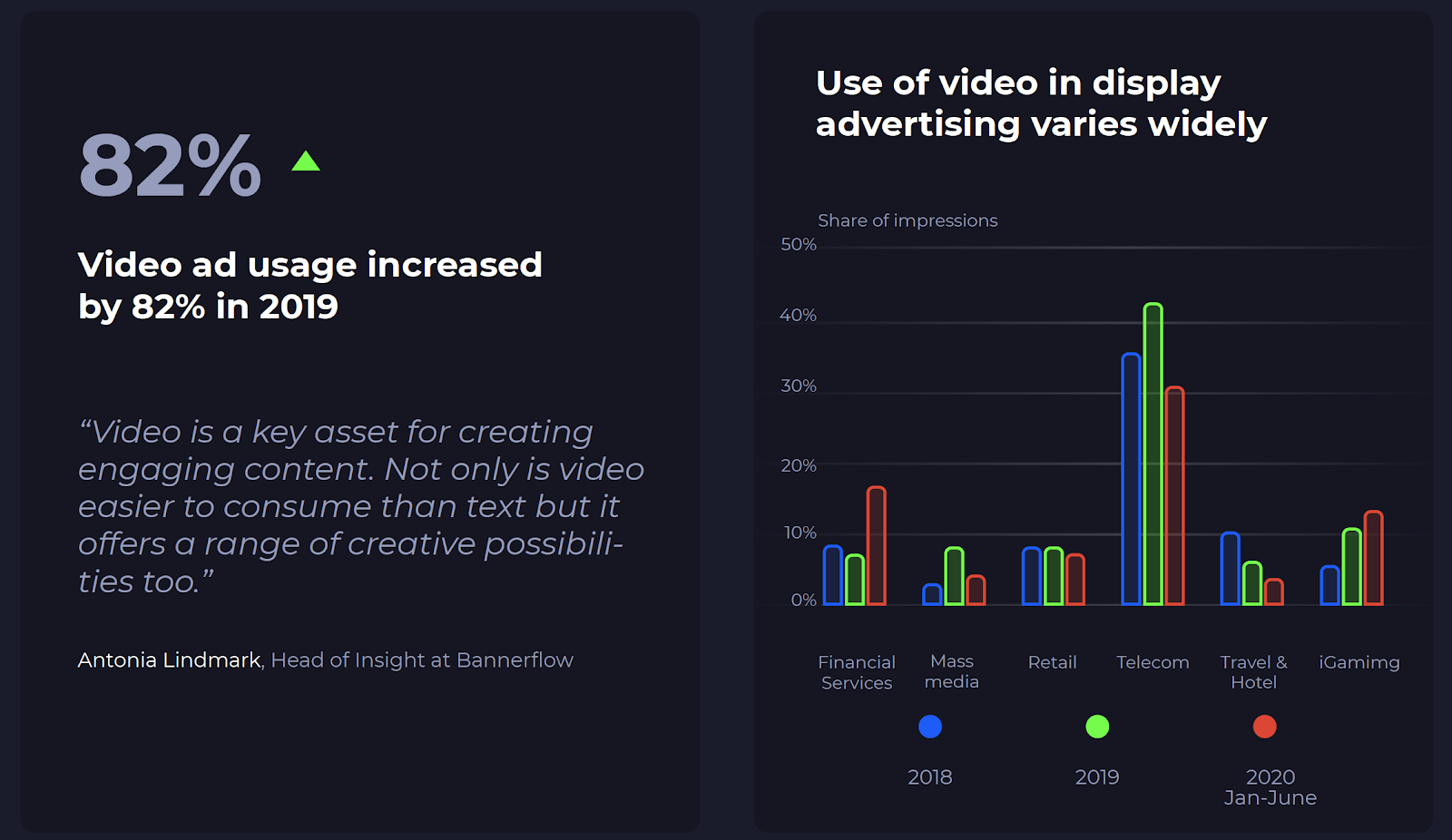 Video ad usage is gaining in popularity too, up by 82% in 2019.