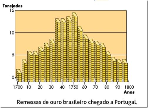 Remessas de ouro brasileiro chegado a Portugal