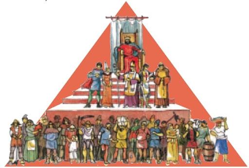 Pirâmide dos grupos sociais - secXII
