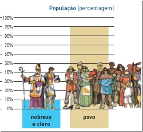 Gráfico da população no século XIII