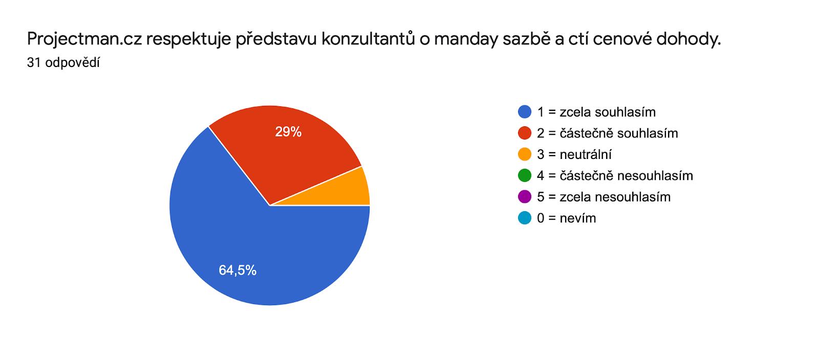 Graf odpovědí Formulářů. Název otázky: Projectman.cz respektuje představu konzultantů o manday sazbě a ctí cenové dohody.. Počet odpovědí: 31 odpovědí.
