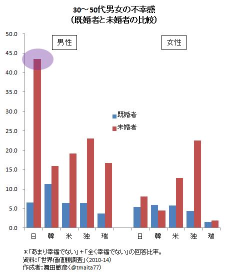 30~50代男女の不幸感(既婚者と未婚者の比較)