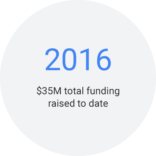 2016: $35M total funding raised to date