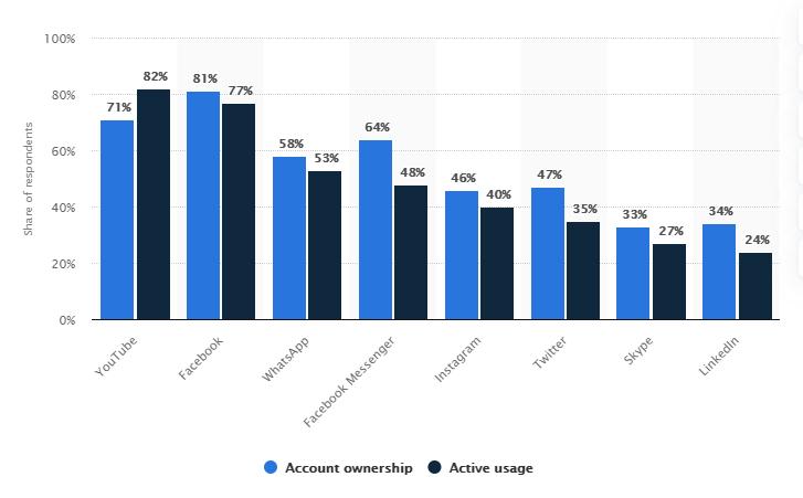 different generations activities on social media