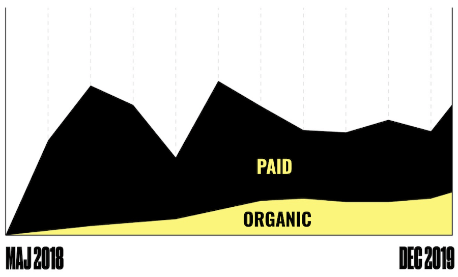Paid and organic traffic curve