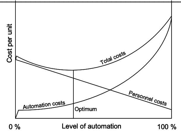 Graph depicting the optimum balance of automation and human labor relative to cost.