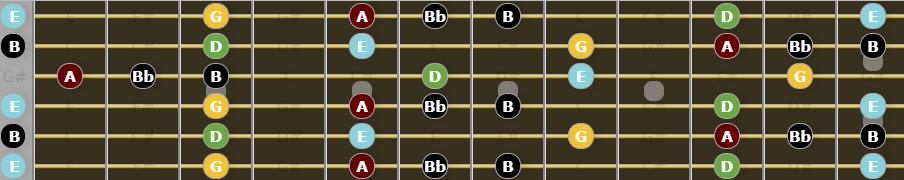Open E Tuning - E Minor Blues Scale