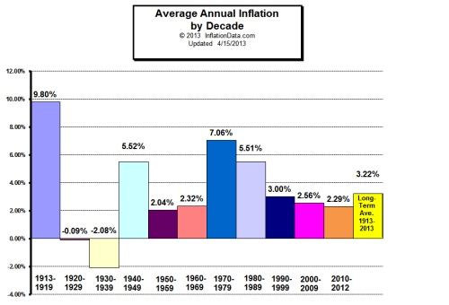 inflation_by_decade_sm.jpg
