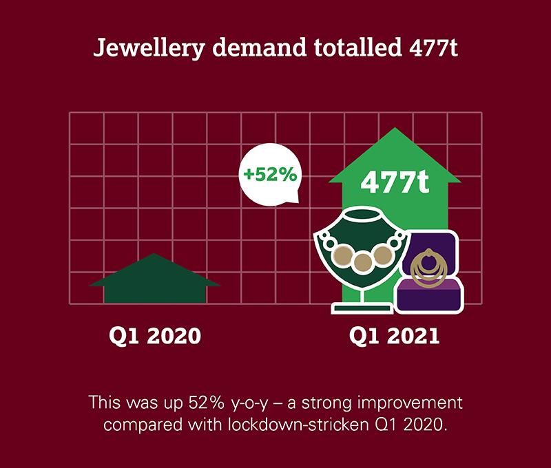 graphique montrant la demande de bijoux en or au T1 2021