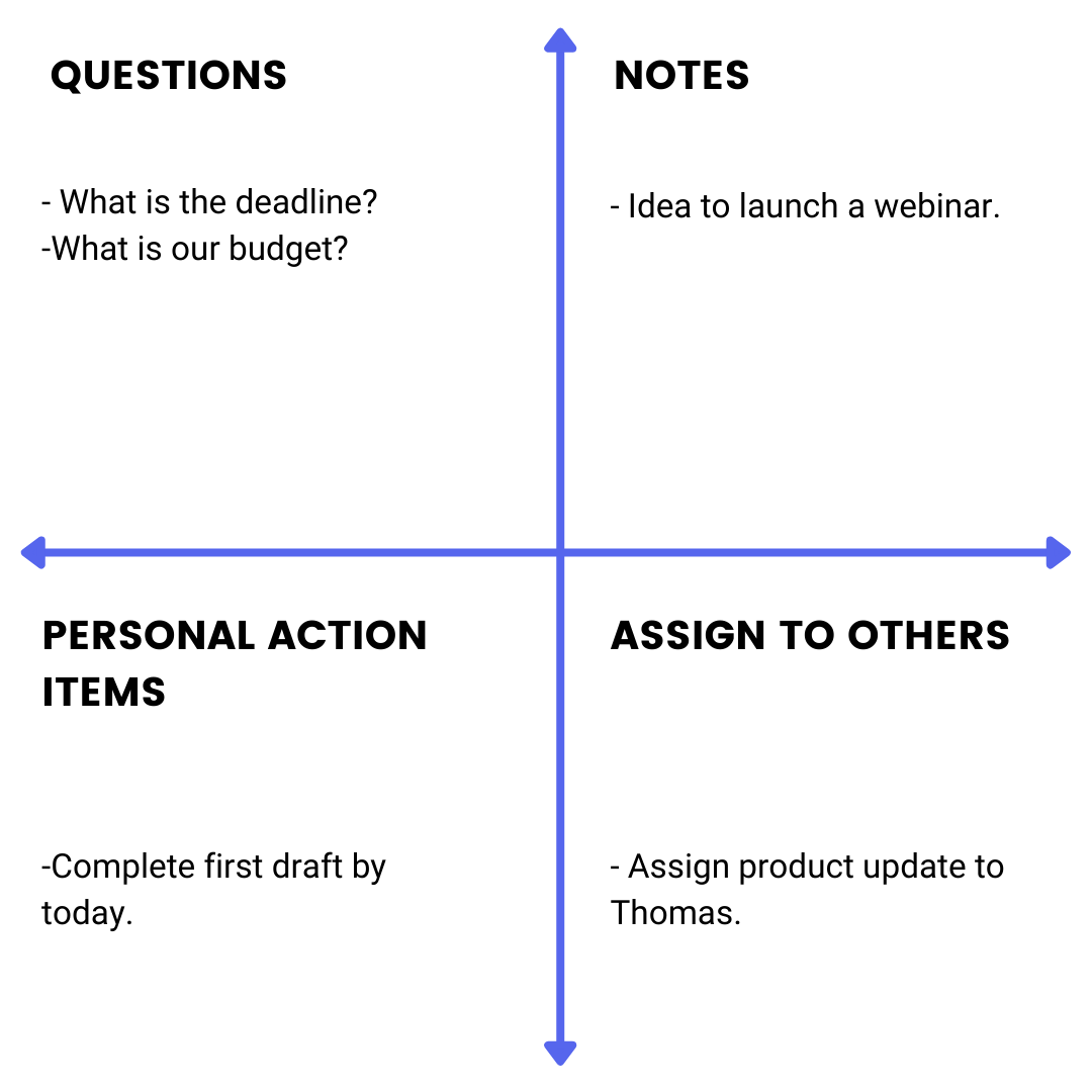 quadrants method helps in capturing meeting insights and action items quickly