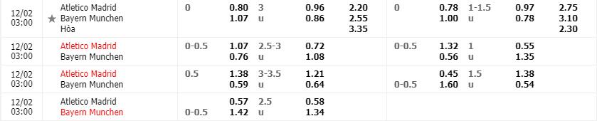 Tỷ lệ kèo Atletico Madrid vs Bayern Munich mới nhất của nhà cái FB88