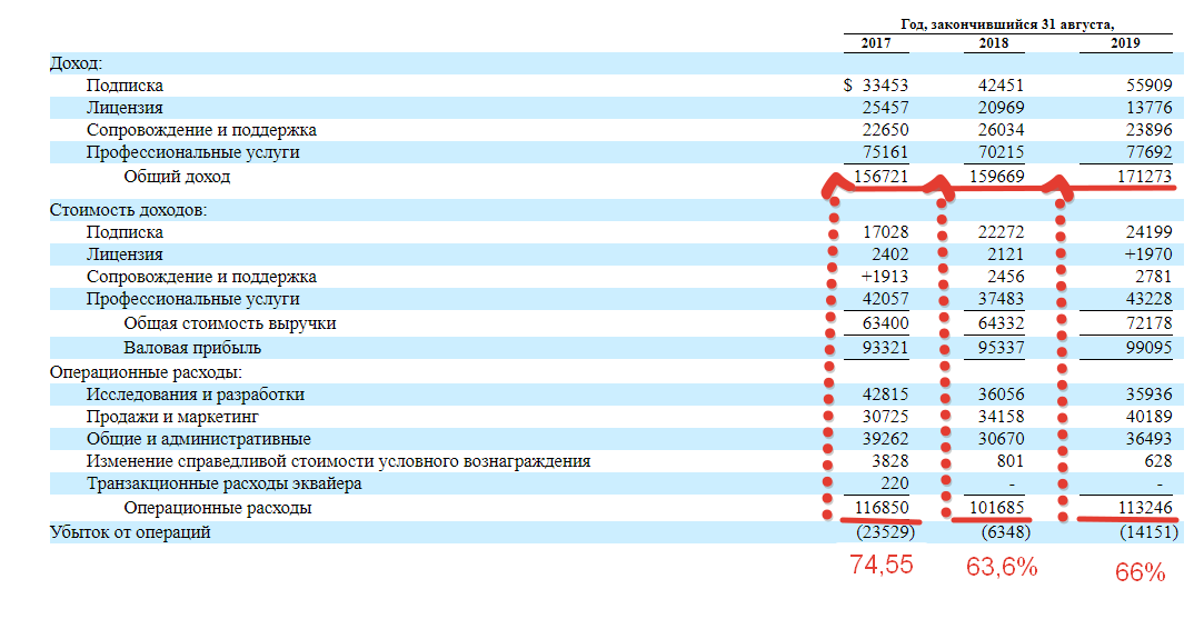 Premium отчет перед IPO Duck Creek Technologies ( IPO DCT )