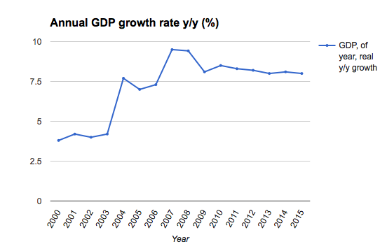 Uzbek_bneDB_macro_national_GDP_growth_yoy.png