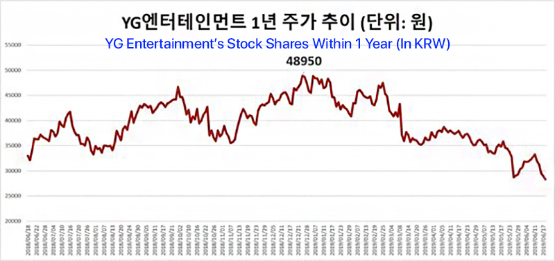 yg stock share year copy