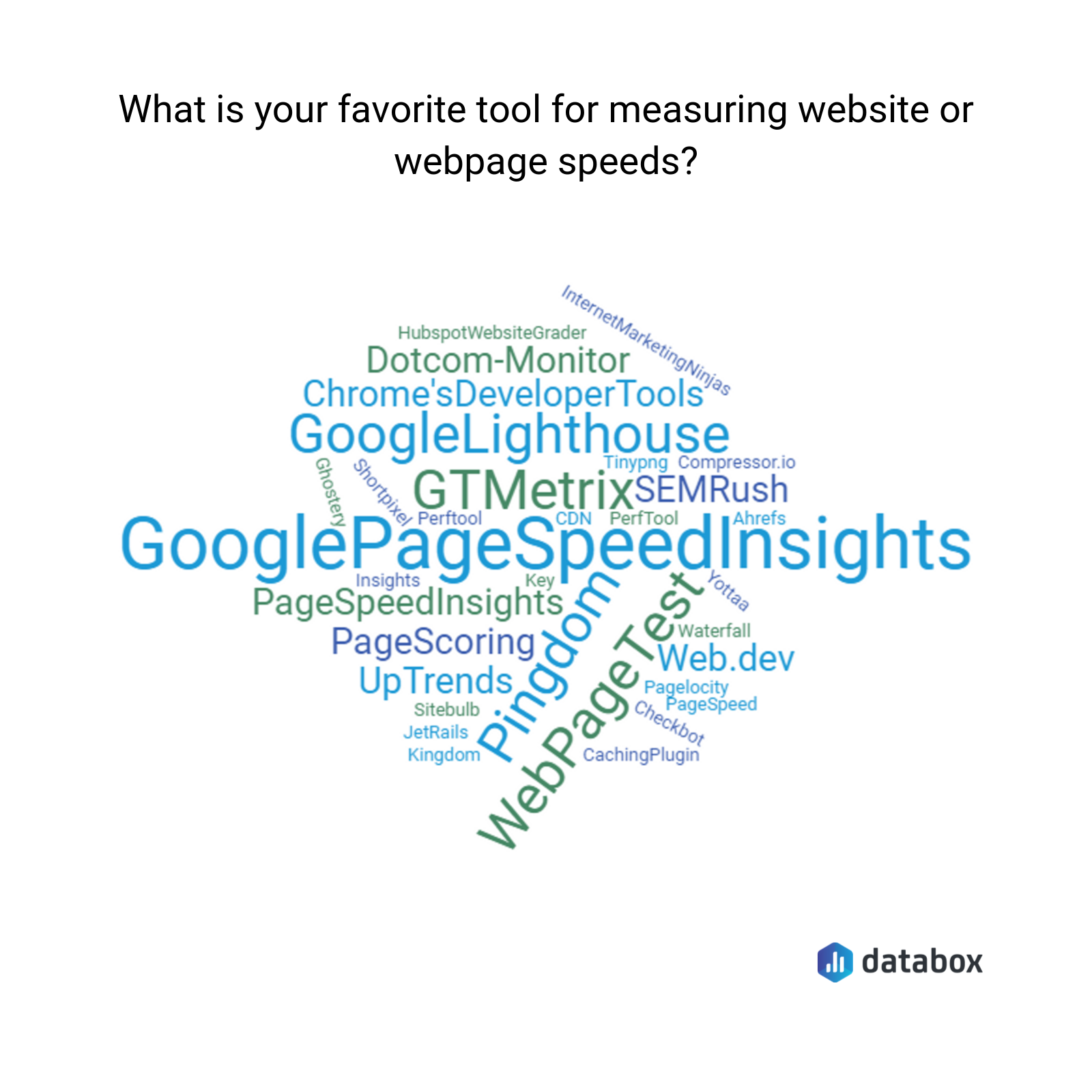 the best page speed testing tools