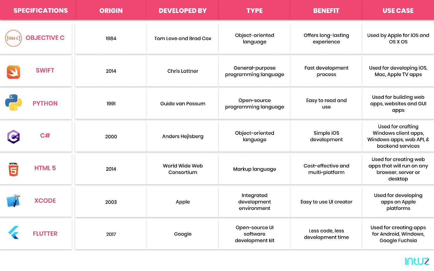 G:\Intuz\Content Plan\Final Content\programming languages for iOS app development\graphics\graphic4 (3).png