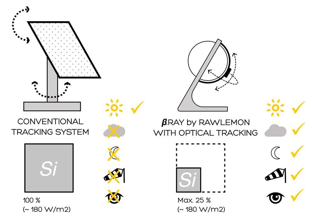diferencia-placa-solar-tradicional-esfericas