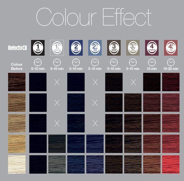 Refectocil Стойкая краска для бровей и ресниц - купить в интернет магазине  косметики