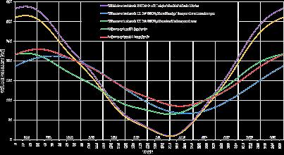 Photo: Vergleich Wärmeverluste Fundamentplatte