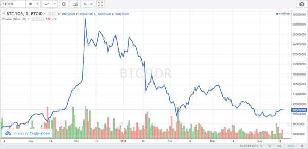 Chart harga bitcoin rupiah